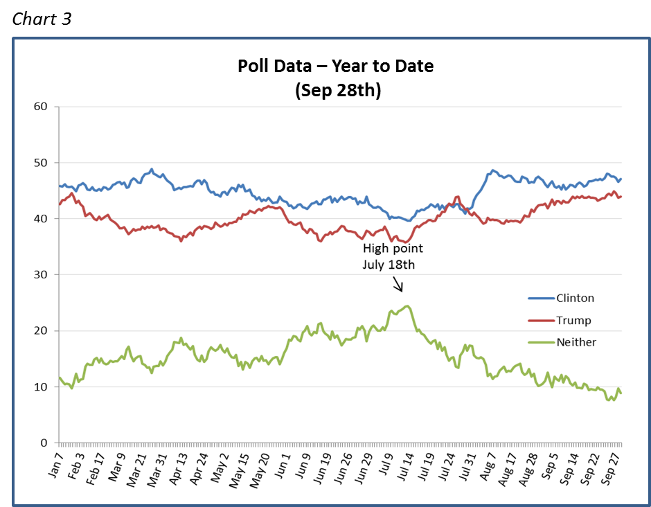 Poll Data – Year to Date  (Sep 28th)