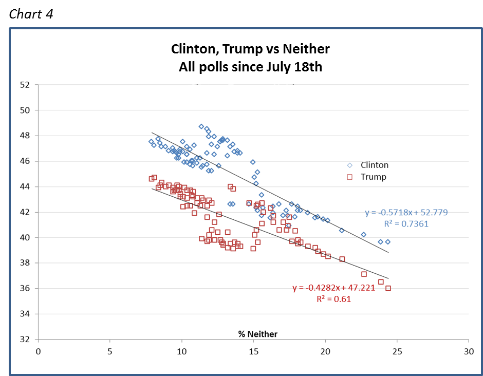 Clinton, Trump vs Neither All polls since July 18th