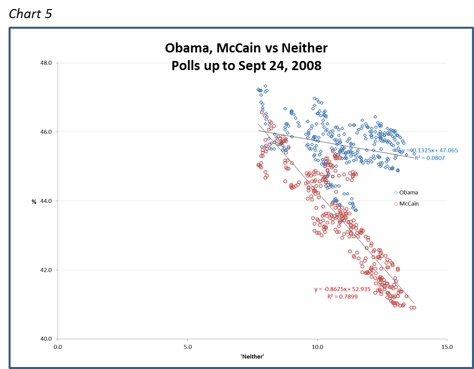 Obama, McCain vs Neither Polls up to Sept 24, 2008